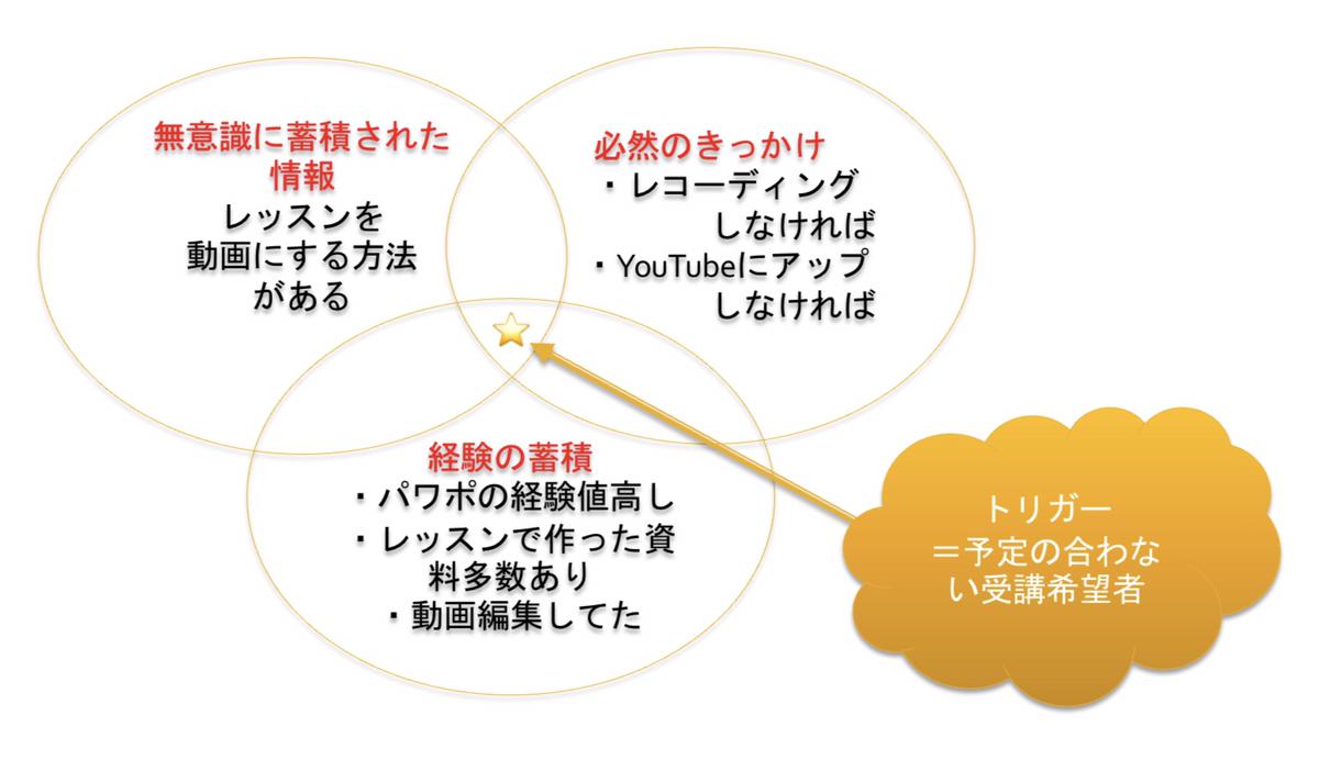 YouTubeで占星術講座を始めたそのわけは、3つの輪とトリガーが揃ったから